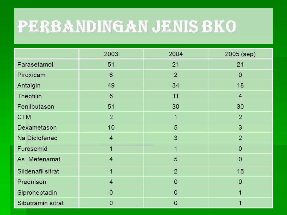 PERBANDINGAN JENIS BKO 20032004 2005 (sep) Parasetamol512121 Piroxicam620 Antalgin493418 Theofilin6114 Fenilbutason513030 CTM212 Dexametason1053 Na Di