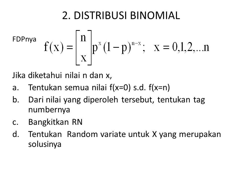 2. DISTRIBUSI BINOMIAL FDPnya Jika diketahui nilai n dan x, a.Tentukan semua nilai f(x=0) s.d. f(x=n) b.Dari nilai yang diperoleh tersebut, tentukan t