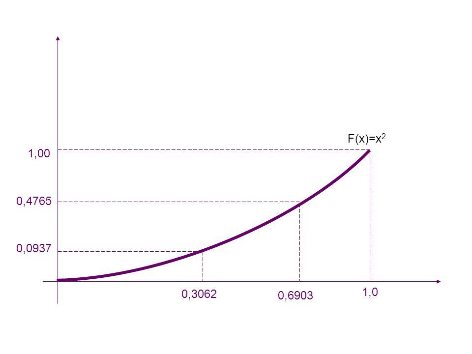 1,00 0,4765 0,0937 0,3062 0,6903 1,0 F(x)=x 2