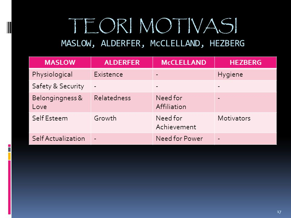 TEORI MOTIVASI MASLOW, ALDERFER, McCLELLAND, HEZBERG MASLOWALDERFERMcCLELLANDHEZBERG PhysiologicalExistence-Hygiene Safety & Security--- Belongingness & Love RelatednessNeed for Affiliation - Self EsteemGrowthNeed for Achievement Motivators Self Actualization-Need for Power- 17