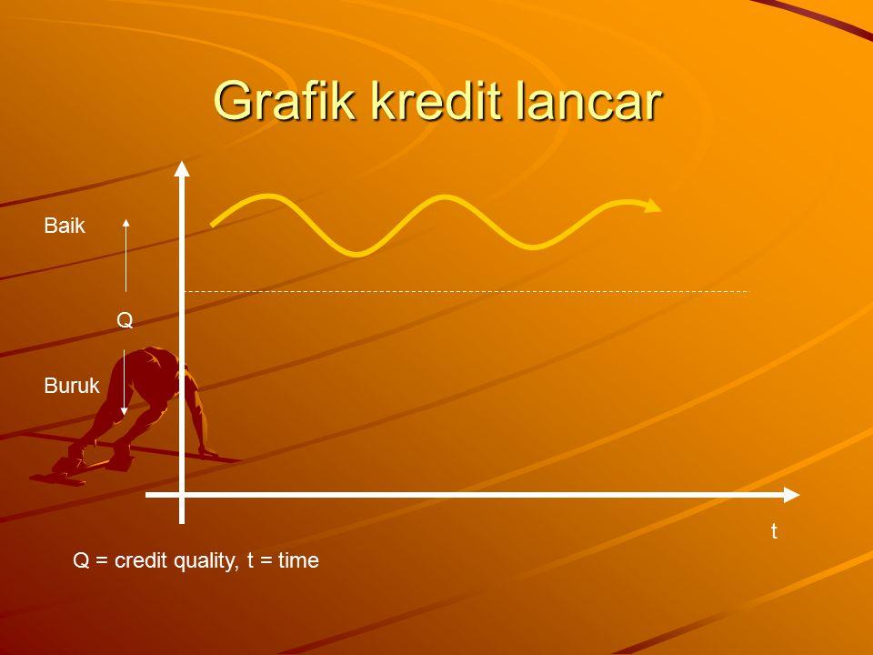Grafik kredit lancar t Q Baik Buruk Q = credit quality, t = time