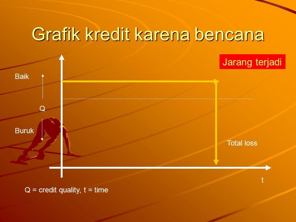 Grafik kredit karena bencana t Q Baik Buruk Q = credit quality, t = time Total loss Jarang terjadi