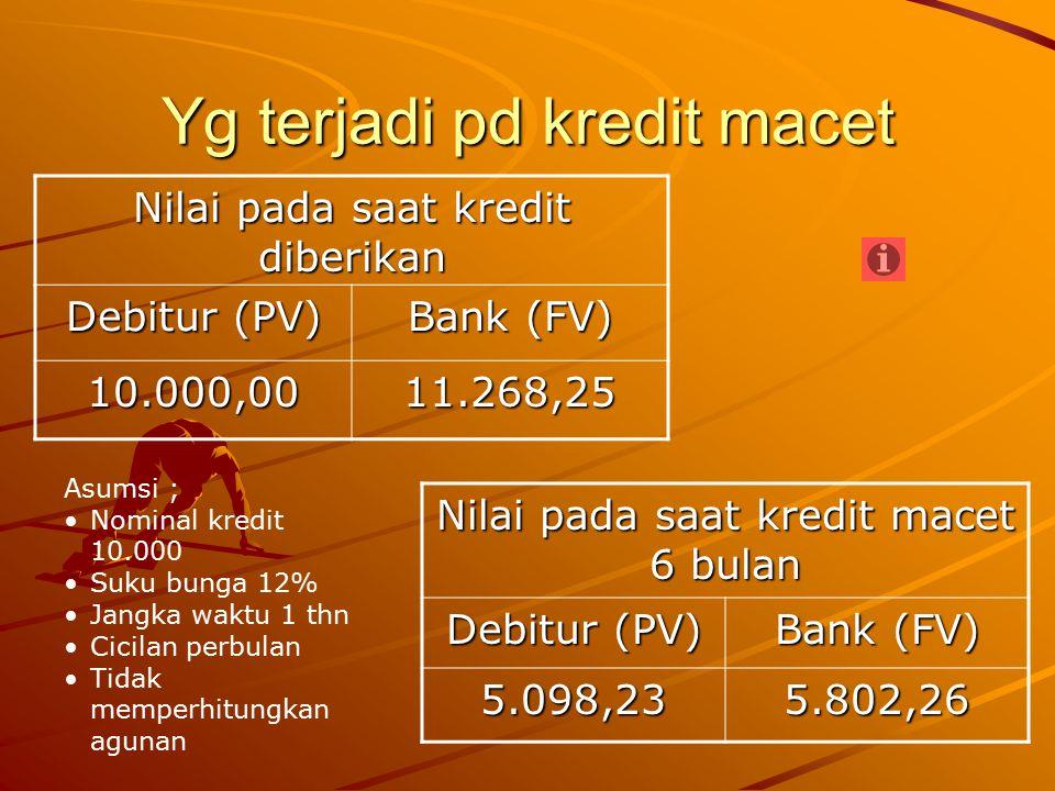 Yg terjadi pd kredit macet Nilai pada saat kredit diberikan Debitur (PV) Bank (FV) 10.000,0011.268,25 Asumsi ; Nominal kredit 10.000 Suku bunga 12% Ja