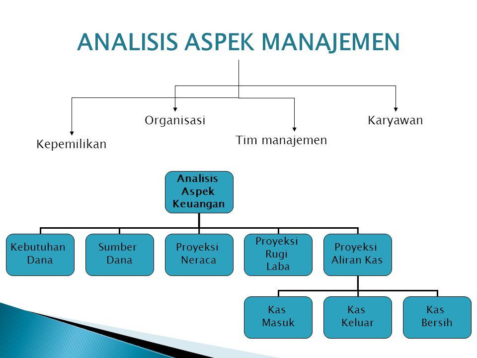 ANALISIS ASPEK MANAJEMEN Kepemilikan Organisasi Tim manajemen Karyawan Analisis Aspek Keuangan Kebutuhan Dana Sumber Dana Proyeksi Neraca Proyeksi Rug