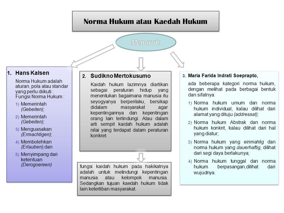 Norma Hukum atau Kaedah Hukum 1. Hans Kalsen Norma Hukum adalah aturan, pola atau standar yang perlu diikuti : Fungsi Norma Hukum : 1) Memerintah (Geb