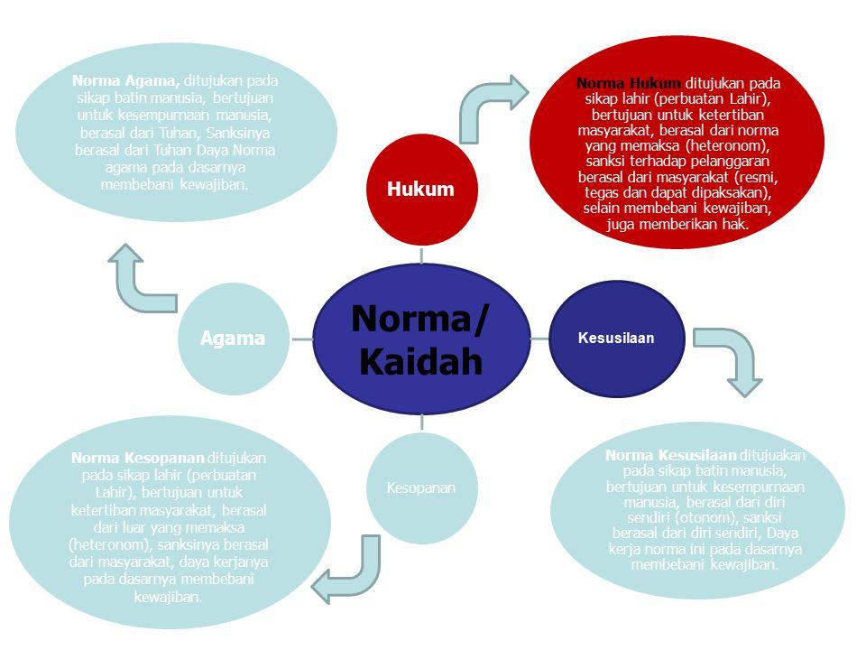 Norma/ Kaidah Hukum Kesusilaan Kesopanan Agama Norma Hukum ditujukan pada sikap lahir (perbuatan Lahir), bertujuan untuk ketertiban masyarakat, berasa