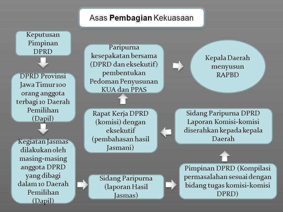 Keputusan Pimpinan DPRD DPRD Provinsi Jawa Timur 100 orang anggota terbagi 10 Daerah Pemilihan (Dapil) Kegiatan Jasmas dilakukan oleh masing-masing an