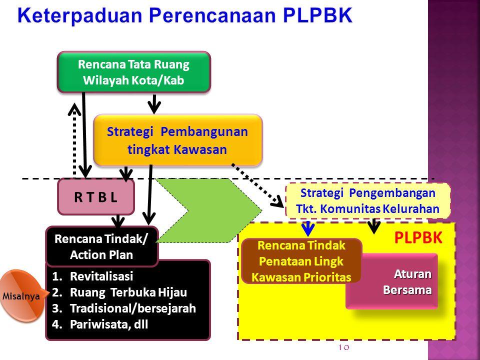 Aturan Bersama Rencana Tata Ruang Wilayah Kota/Kab R T B L 1.Revitalisasi 2.Ruang Terbuka Hijau 3.Tradisional/bersejarah 4.Pariwisata, dll Rencana Tin