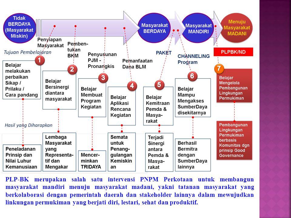 PLP-BK merupakan salah satu intervensi PNPM Perkotaan untuk membangun masyarakat mandiri menuju masyarakat madani, yakni tatanan masyarakat yang berko