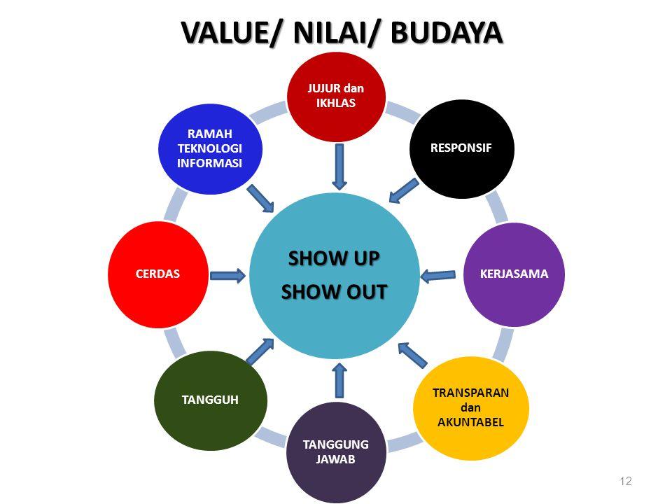 12 SHOW UP SHOW OUT JUJUR dan IKHLAS RESPONSIF KERJASAMA TRANSPARAN dan AKUNTABEL TANGGUNG JAWAB TANGGUH CERDAS RAMAH TEKNOLOGI INFORMASI VALUE/ NILAI/ BUDAYA