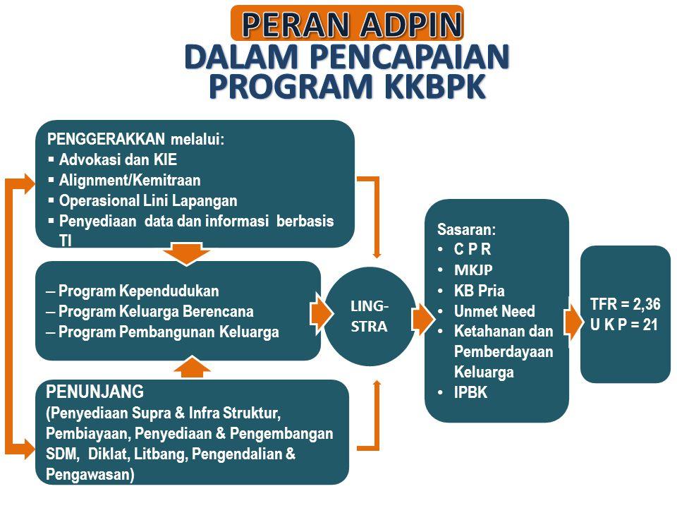 LING- STRA TFR = 2,36 U K P = 21 PENGGERAKKAN melalui:  Advokasi dan KIE  Alignment/Kemitraan  Operasional Lini Lapangan  Penyediaan data dan info