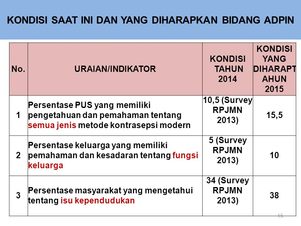 15 No.URAIAN/INDIKATOR KONDISI TAHUN 2014 KONDISI YANG DIHARAPT AHUN 2015 1 Persentase PUS yang memiliki pengetahuan dan pemahaman tentang semua jenis metode kontrasepsi modern 10,5 (Survey RPJMN 2013) 15,5 2 Persentase keluarga yang memiliki pemahaman dan kesadaran tentang fungsi keluarga 5 (Survey RPJMN 2013) 10 3 Persentase masyarakat yang mengetahui tentang isu kependudukan 34 (Survey RPJMN 2013) 38 KONDISI SAAT INI DAN YANG DIHARAPKAN BIDANG ADPIN