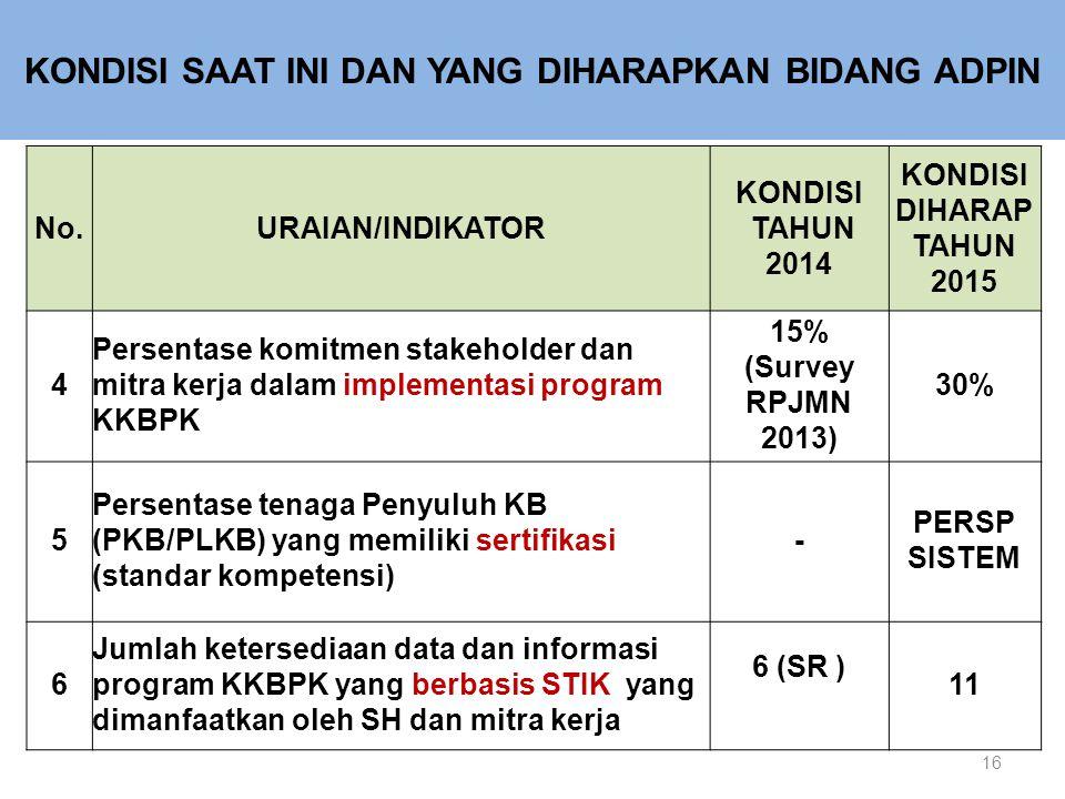 16 No.URAIAN/INDIKATOR KONDISI TAHUN 2014 KONDISI DIHARAP TAHUN 2015 4 Persentase komitmen stakeholder dan mitra kerja dalam implementasi program KKBPK 15% (Survey RPJMN 2013) 30% 5 Persentase tenaga Penyuluh KB (PKB/PLKB) yang memiliki sertifikasi (standar kompetensi) - PERSP SISTEM 6 Jumlah ketersediaan data dan informasi program KKBPK yang berbasis STIK yang dimanfaatkan oleh SH dan mitra kerja 6 (SR ) 11 KONDISI SAAT INI DAN YANG DIHARAPKAN BIDANG ADPIN