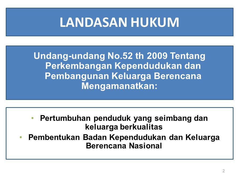 LANDASAN HUKUM Undang-undang No.52 th 2009 Tentang Perkembangan Kependudukan dan Pembangunan Keluarga Berencana Mengamanatkan: Pertumbuhan penduduk yang seimbang dan keluarga berkualitas Pembentukan Badan Kependudukan dan Keluarga Berencana Nasional 2