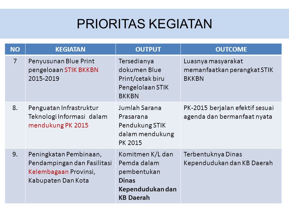 PRIORITAS KEGIATAN NOKEGIATANOUTPUTOUTCOME 7Penyusunan Blue Print pengeloaan STIK BKKBN 2015-2019 Tersedianya dokumen Blue Print/cetak biru Pengelolaan STIK BKKBN Luasnya masyarakat memanfaatkan perangkat STIK BKKBN 8.8.Penguatan Infrastruktur Teknologi Informasi dalam mendukung PK 2015 Jumlah Sarana Prasarana Pendukung STIK dalam mendukung PK 2015 PK-2015 berjalan efektif sesuai agenda dan bermanfaat nyata 9.9.Peningkatan Pembinaan, Pendampingan dan Fasilitasi Kelembagaan Provinsi, Kabupaten Dan Kota Komitmen K/L dan Pemda dalam pembentukan Dinas Kependudukan dan KB Daerah Terbentuknya Dinas Kependudukan dan KB Daerah