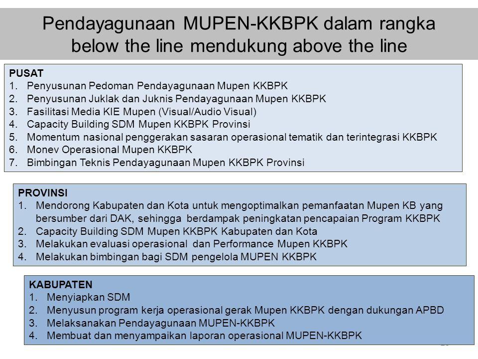 Pendayagunaan MUPEN-KKBPK dalam rangka below the line mendukung above the line 25 PUSAT 1.Penyusunan Pedoman Pendayagunaan Mupen KKBPK 2.Penyusunan Ju
