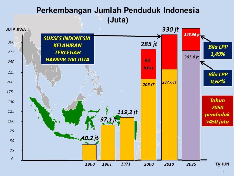 7 0 25 50 75 100 125 150 175 200 225 1961 1971 2010 205 JT 250 275 300 80 Juta 285 jt SUKSES INDONESIA KELAHIRAN TERCEGAH HAMPIR 100 JUTA SUKSES INDONESIA KELAHIRAN TERCEGAH HAMPIR 100 JUTA 330 jt 237.6 JT JUTA JIWA TAHUN Perkembangan Jumlah Penduduk Indonesia (Juta) 97,1 jt 119,2 jt 20002035 Bila LPP 0,62% Bila LPP 1,49% 343,96 jt 305,6 jt 40.2 jt 1900 7 Tahun 2050 penduduk >450 juta