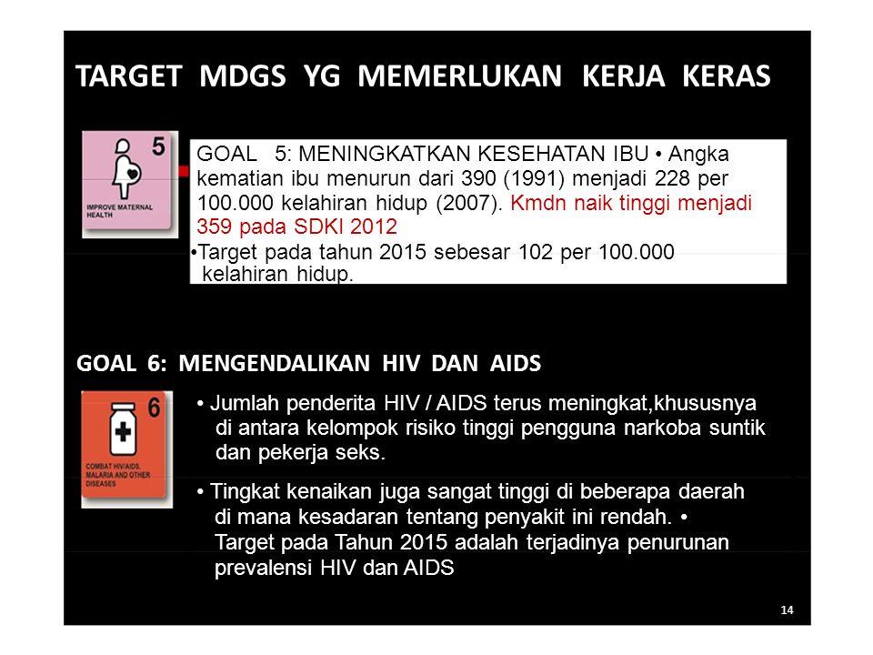 TARGET MDGS YG MEMERLUKAN KERJA KERAS GOAL 5: MENINGKATKAN KESEHATAN IBU Angka kematian ibu menurun dari 390 (1991) menjadi 228 per 100.000 kelahiran