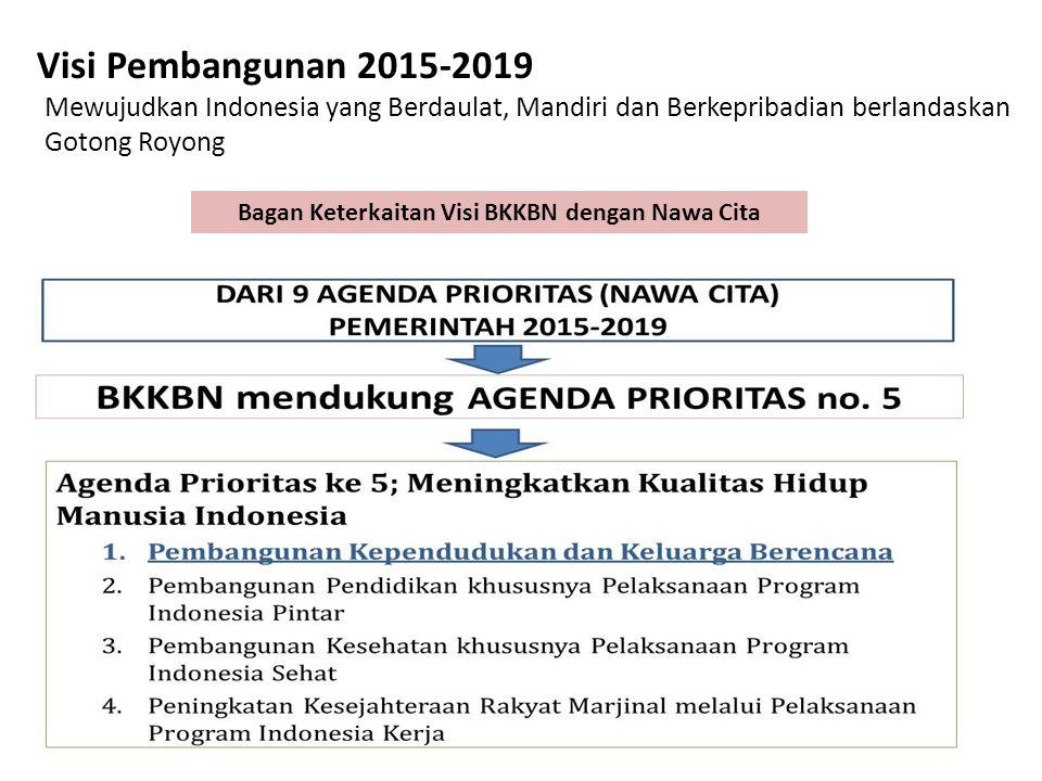Visi Pembangunan 2015-2019 Mewujudkan Indonesia yang Berdaulat, Mandiri dan Berkepribadian berlandaskan Gotong Royong Bagan Keterkaitan Visi BKKBN den