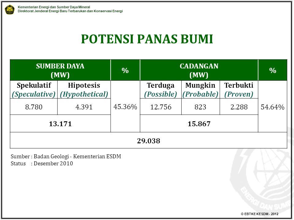 Kementerian Energi dan Sumber Daya Mineral Direktorat Jenderal Energi Baru Terbarukan dan Konservasi Energi © EBTKE KESDM - 2012 POTENSI PANAS BUMI SUMBER DAYA (MW) % CADANGAN (MW) % Spekulatif (Speculative) Hipotesis (Hypothetical) 45.36% Terduga (Possible) Mungkin (Probable) Terbukti (Proven) 54.64% 8.7804.39112.7568232.288 13.17115.867 29.038 Sumber: Badan Geologi - Kementerian ESDM Status : Desember 2010