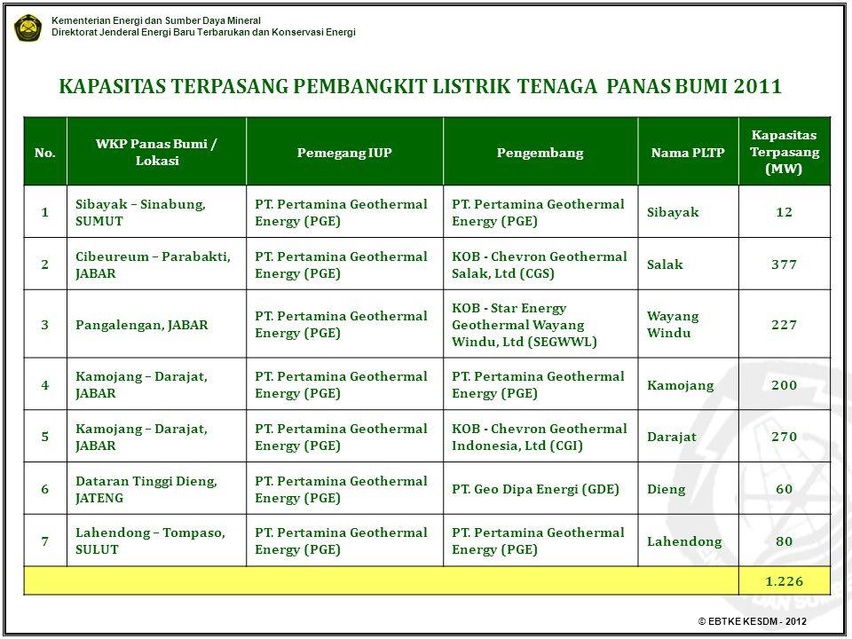 Kementerian Energi dan Sumber Daya Mineral Direktorat Jenderal Energi Baru Terbarukan dan Konservasi Energi © EBTKE KESDM - 2012 No.