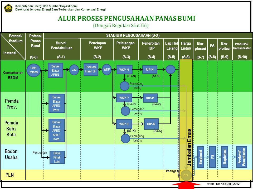 Kementerian Energi dan Sumber Daya Mineral Direktorat Jenderal Energi Baru Terbarukan dan Konservasi Energi © EBTKE KESDM - 2012 Kementerian ESDM Pemd