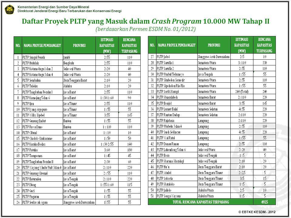 Kementerian Energi dan Sumber Daya Mineral Direktorat Jenderal Energi Baru Terbarukan dan Konservasi Energi © EBTKE KESDM - 2012 Daftar Proyek PLTP yang Masuk dalam Crash Program 10.000 MW Tahap II (berdasarkan Permen ESDM No.