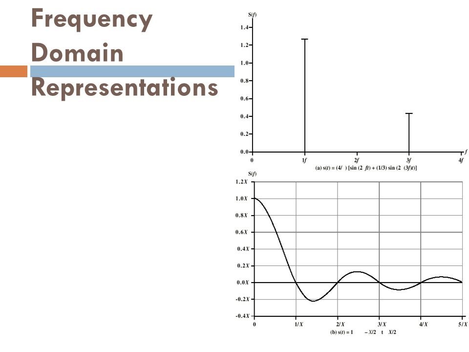Frequency Domain Representations