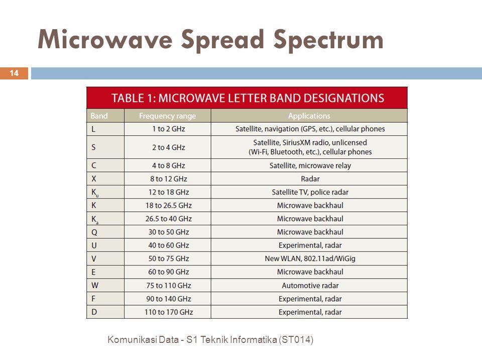 Microwave Spread Spectrum Komunikasi Data - S1 Teknik Informatika (ST014) 14