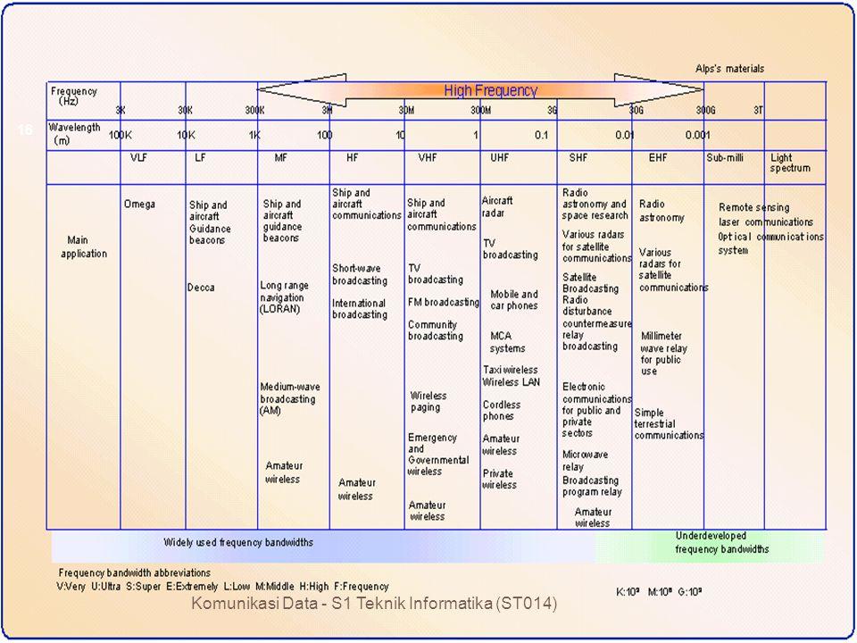 Komunikasi Data - S1 Teknik Informatika (ST014) 16