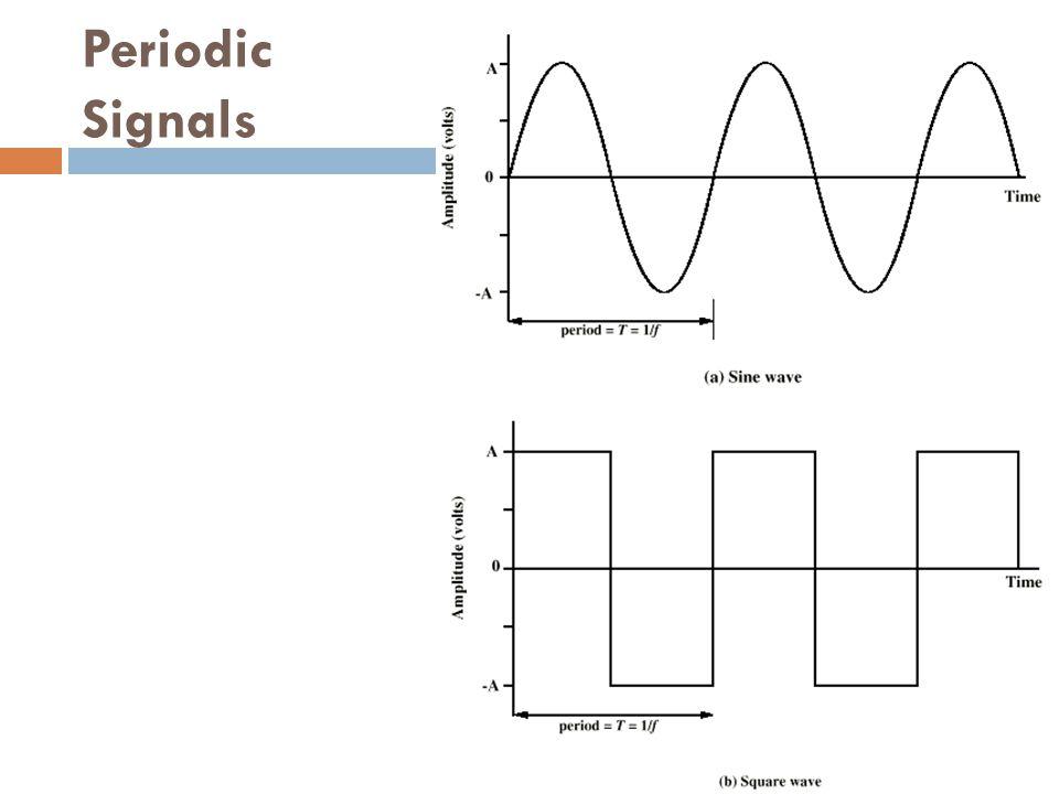 Gelombang sinus  Amplitudo puncak (A)  Kekuatan maksimum dari sinyal  volts  Frequency (f)  Perubahan rata – rata dari sinyal  Hertz (Hz) or cycles per second  Period = time for one repetition (T)  T = 1/f  Phase (  )  Posisi relatif pada waktunya