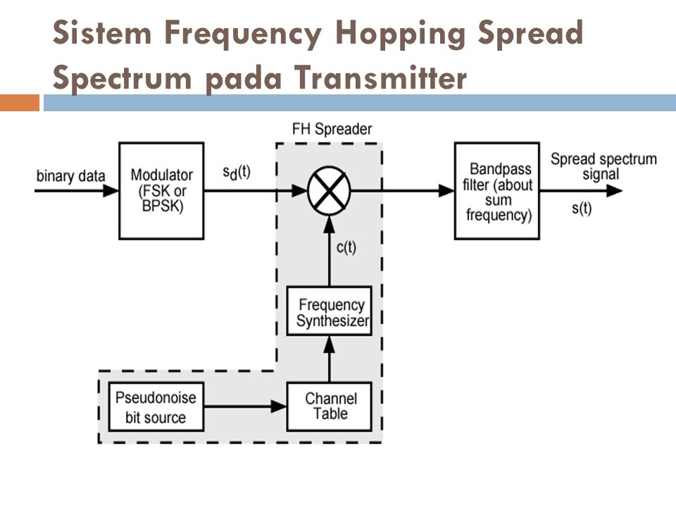 Sistem Frequency Hopping Spread Spectrum pada Transmitter