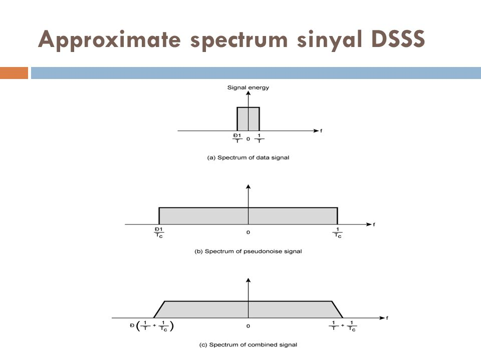 Approximate spectrum sinyal DSSS