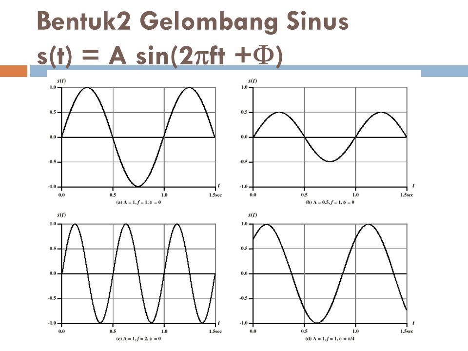 Bentuk2 Gelombang Sinus s(t) = A sin(2  ft +  )