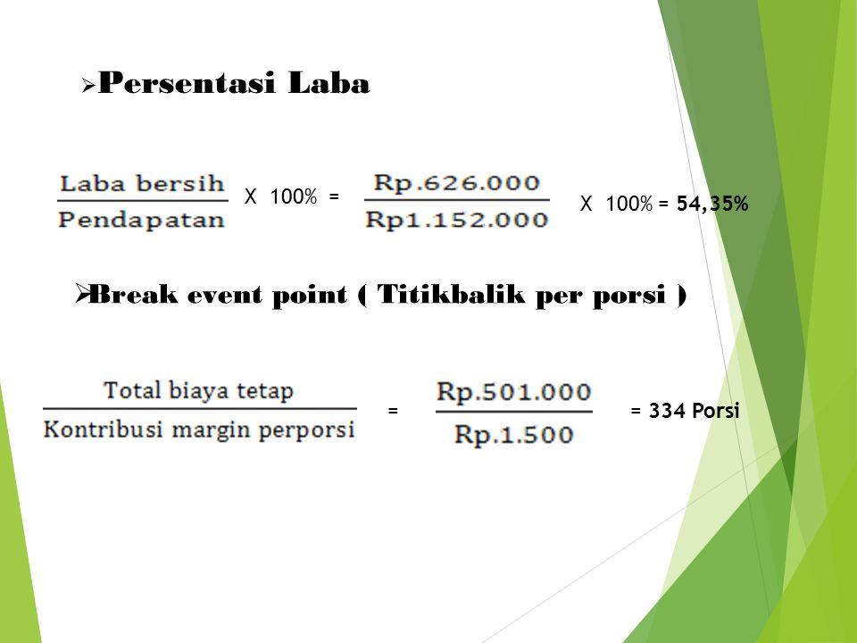G. Break event point (BEP) Terjual(768@ Rp.1.152.000Rp.1.152.000 = 100% Total biaya VariabelRp.25.000 = 2,17% Total pendapatan Marginal Rp.1.127.000 =