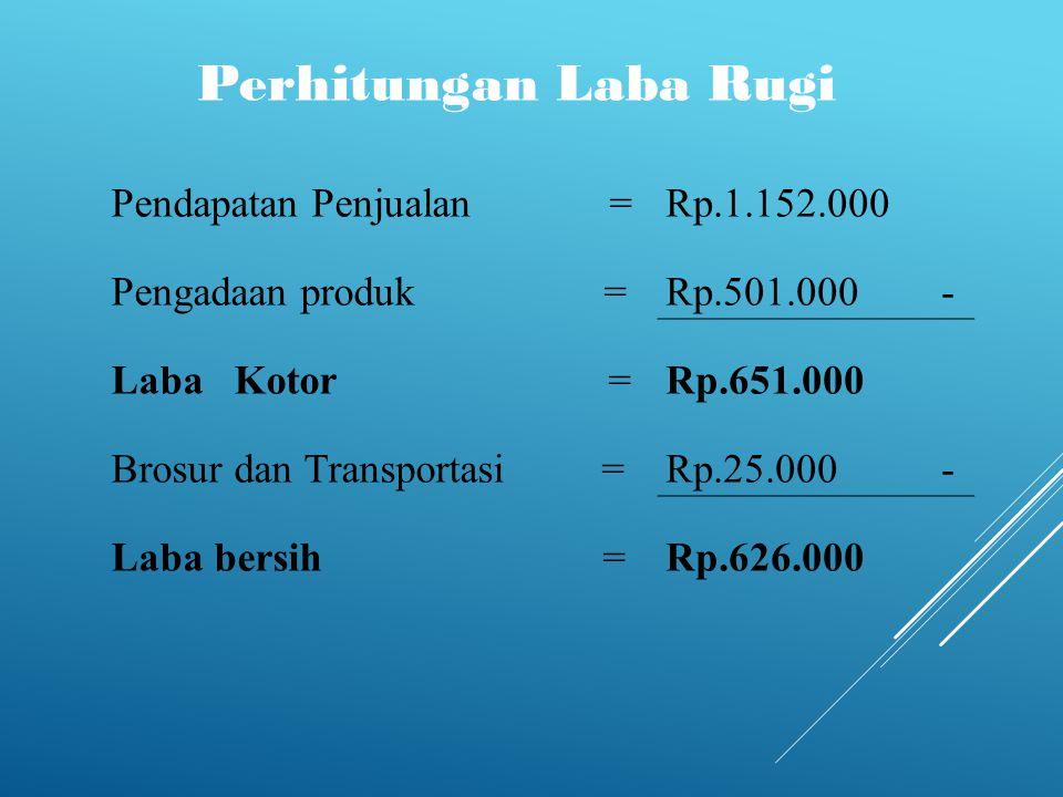  Break event point ( Titik modal per rupiah ) Total Biaya Tetapx ( 1 - Total biaya variable) Total penjualan = Rp.501.000x ( 1 - Rp.25.000 ) Rp.1.152