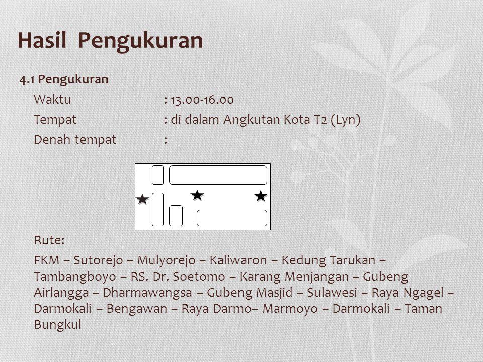 Hasil Pengukuran 4.1 Pengukuran Waktu : 13.00-16.00 Tempat: di dalam Angkutan Kota T2 (Lyn) Denah tempat : Rute: FKM – Sutorejo – Mulyorejo – Kaliwaron – Kedung Tarukan – Tambangboyo – RS.