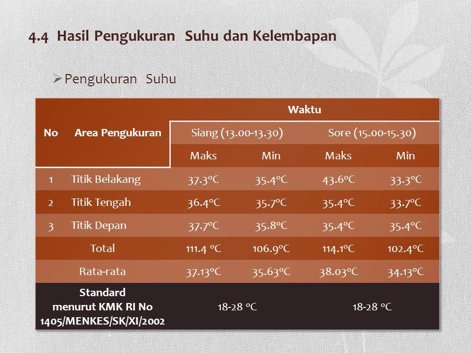 4.4 Hasil Pengukuran Suhu dan Kelembapan  Pengukuran Suhu
