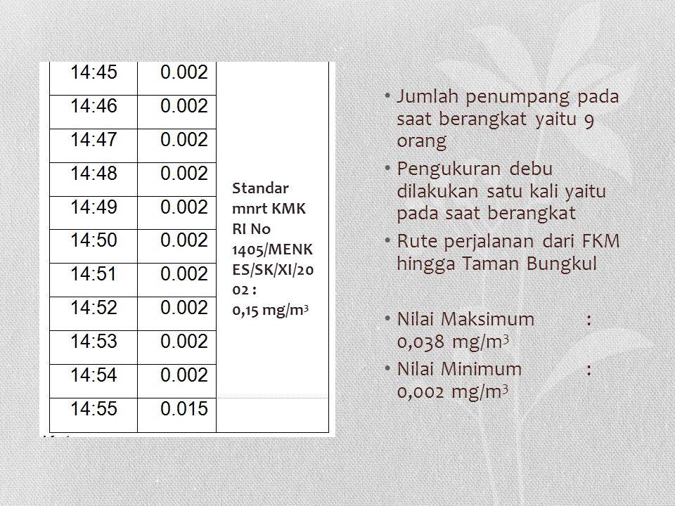 Jumlah penumpang pada saat berangkat yaitu 9 orang Pengukuran debu dilakukan satu kali yaitu pada saat berangkat Rute perjalanan dari FKM hingga Taman Bungkul Nilai Maksimum: 0,038 mg/m 3 Nilai Minimum: 0,002 mg/m 3 Standar mnrt KMK RI No 1405/MENK ES/SK/XI/20 02 : 0,15 mg/m 3