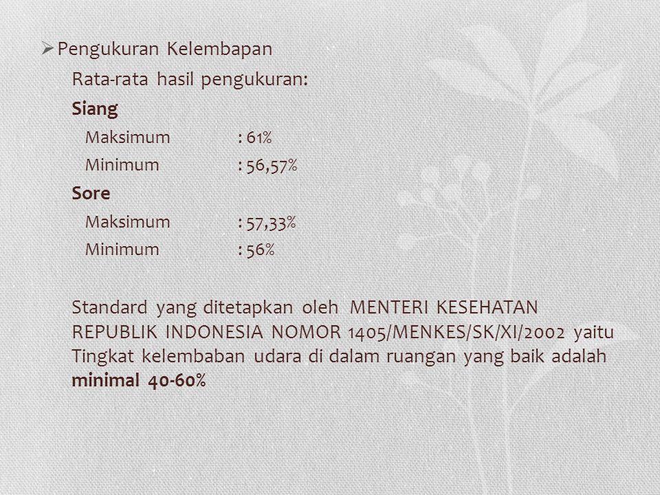  Pengukuran Kelembapan Rata-rata hasil pengukuran: Siang Maksimum: 61% Minimum: 56,57% Sore Maksimum: 57,33% Minimum: 56% Standard yang ditetapkan oleh MENTERI KESEHATAN REPUBLIK INDONESIA NOMOR 1405/MENKES/SK/XI/2002 yaitu Tingkat kelembaban udara di dalam ruangan yang baik adalah minimal 40-60%