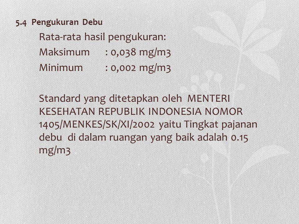 5.4 Pengukuran Debu Rata-rata hasil pengukuran: Maksimum: 0,038 mg/m3 Minimum: 0,002 mg/m3 Standard yang ditetapkan oleh MENTERI KESEHATAN REPUBLIK INDONESIA NOMOR 1405/MENKES/SK/XI/2002 yaitu Tingkat pajanan debu di dalam ruangan yang baik adalah 0.15 mg/m3