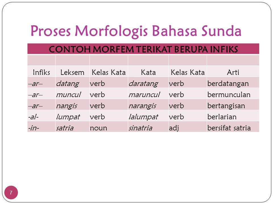 Proses Morfologis Bahasa Sunda 7 CONTOH MORFEM TERIKAT BERUPA INFIKS InfiksLeksemKelas KataKataKelas KataArti –ar–datangverbdaratangverbberdatangan –a