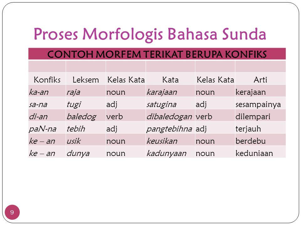 Proses Morfologis Bahasa Sunda 9 CONTOH MORFEM TERIKAT BERUPA KONFIKS KonfiksLeksemKelas KataKataKelas KataArti ka-anrajanounkarajaannounkerajaan sa-n