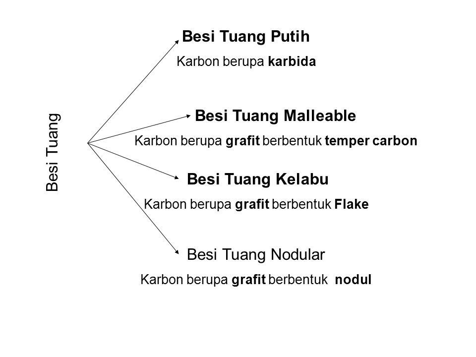 Besi Tuang Besi Tuang Putih Karbon berupa karbida Besi Tuang Kelabu Karbon berupa grafit berbentuk Flake Besi Tuang Nodular Karbon berupa grafit berbentuk nodul Besi Tuang Malleable Karbon berupa grafit berbentuk temper carbon