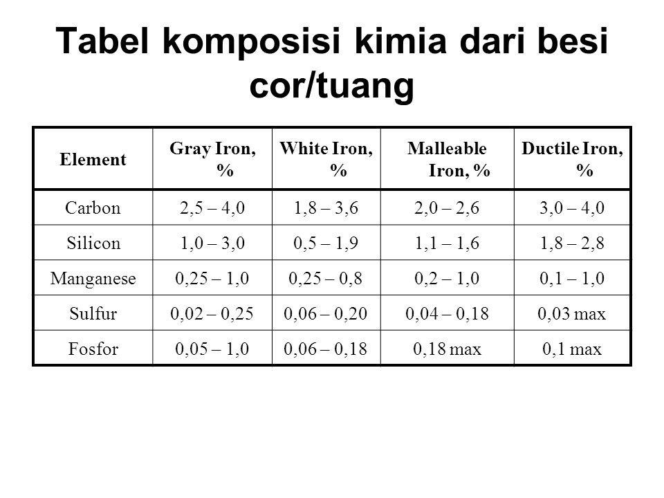 Tabel komposisi kimia dari besi cor/tuang Element Gray Iron, % White Iron, % Malleable Iron, % Ductile Iron, % Carbon2,5 – 4,01,8 – 3,62,0 – 2,63,0 – 4,0 Silicon1,0 – 3,00,5 – 1,91,1 – 1,61,8 – 2,8 Manganese0,25 – 1,00,25 – 0,80,2 – 1,00,1 – 1,0 Sulfur0,02 – 0,250,06 – 0,200,04 – 0,180,03 max Fosfor0,05 – 1,00,06 – 0,180,18 max0,1 max