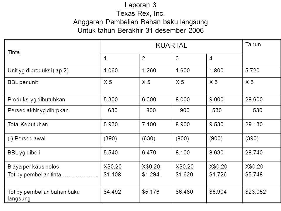 Laporan 3 Texas Rex, Inc. Anggaran Pembelian Bahan baku langsung Untuk tahun Berakhir 31 desember 2006 Tinta KUARTAL Tahun 1234 Unit yg diproduksi (la
