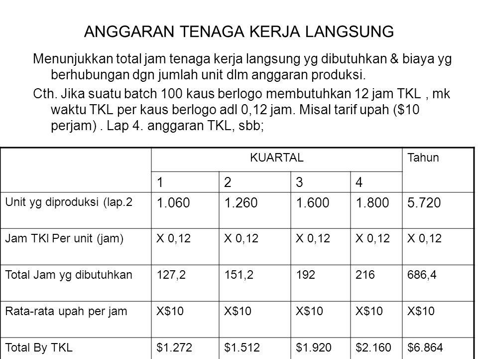 ANGGARAN TENAGA KERJA LANGSUNG Menunjukkan total jam tenaga kerja langsung yg dibutuhkan & biaya yg berhubungan dgn jumlah unit dlm anggaran produksi.