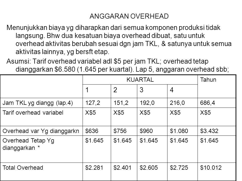 ANGGARAN OVERHEAD Menunjukkan biaya yg diharapkan dari semua komponen produksi tidak langsung. Bhw dua kesatuan biaya overhead dibuat, satu untuk over