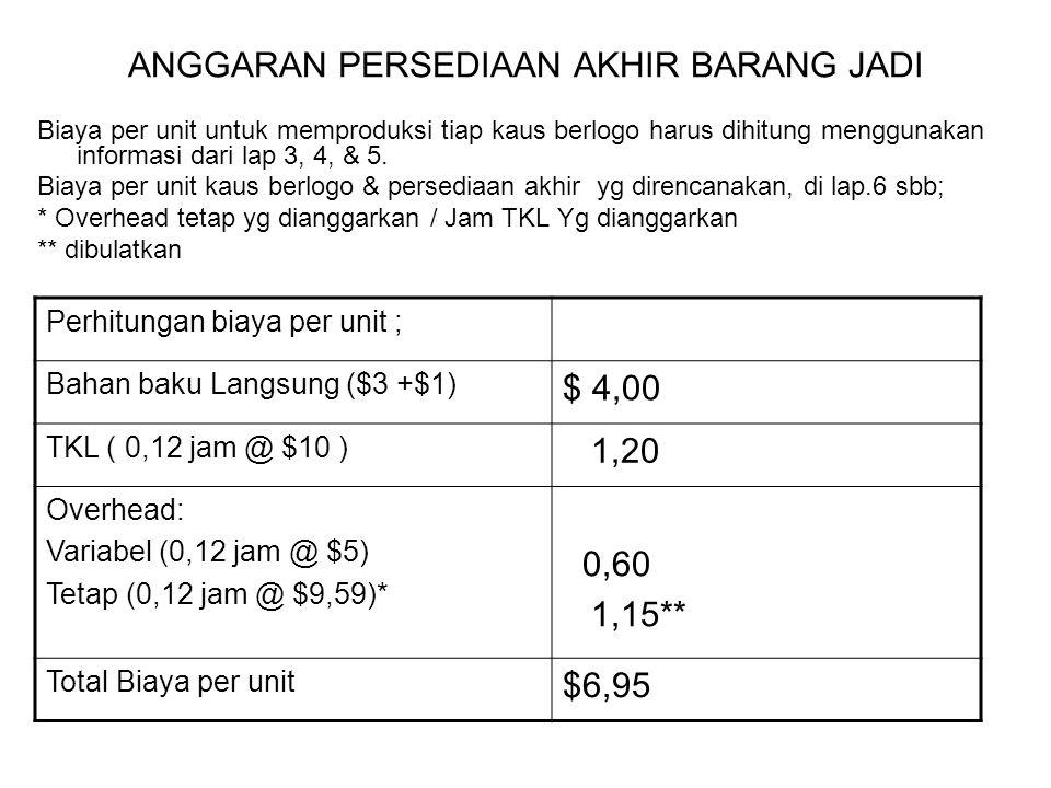 ANGGARAN PERSEDIAAN AKHIR BARANG JADI Biaya per unit untuk memproduksi tiap kaus berlogo harus dihitung menggunakan informasi dari lap 3, 4, & 5. Biay