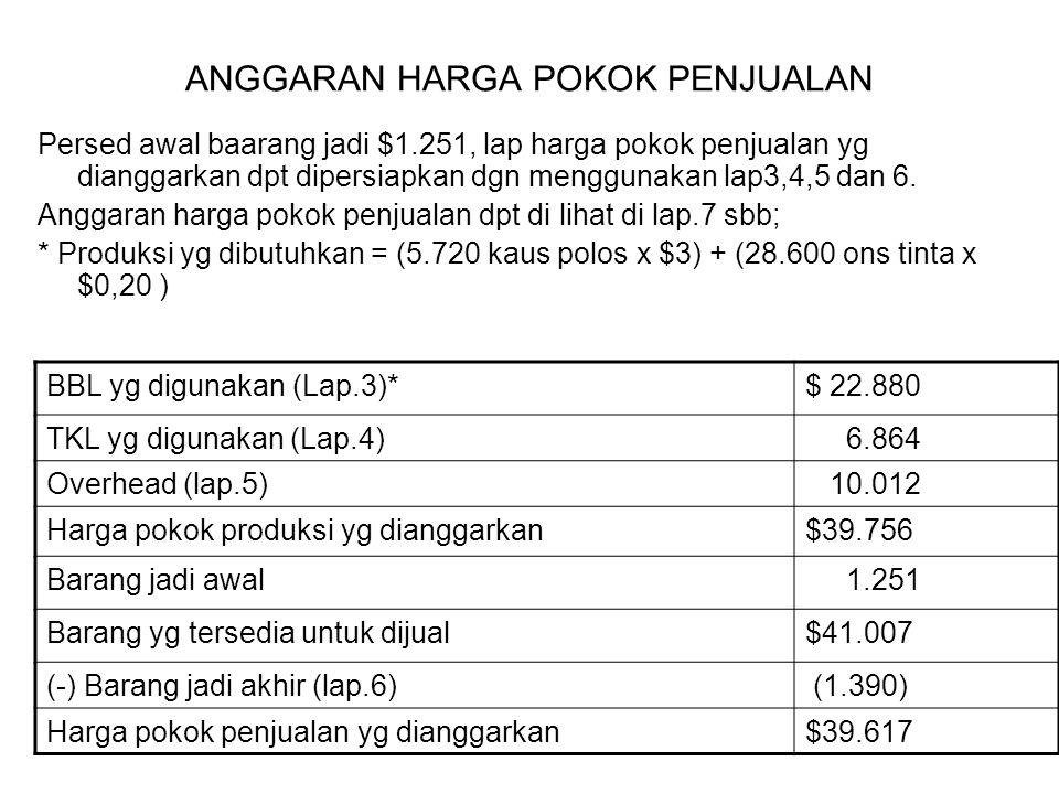 ANGGARAN HARGA POKOK PENJUALAN Persed awal baarang jadi $1.251, lap harga pokok penjualan yg dianggarkan dpt dipersiapkan dgn menggunakan lap3,4,5 dan
